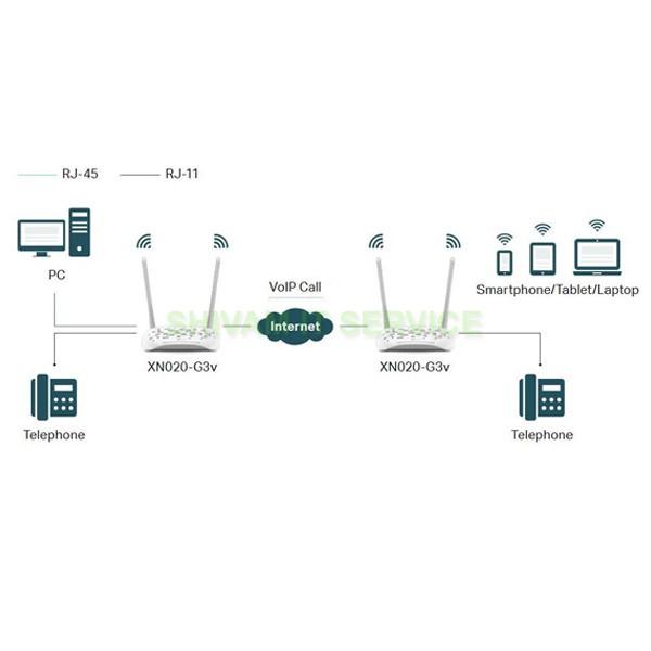 TPlink XN020-G3v 300Mbps Wireless N Gigabit VoIP GPON / ONT Router