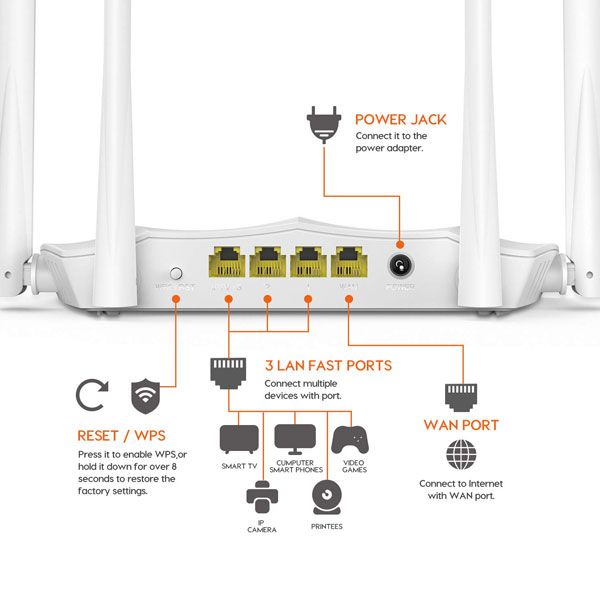 tenda ac5 ac1200 dual band router 2